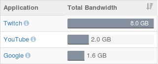 Bandwidth usage: top applications