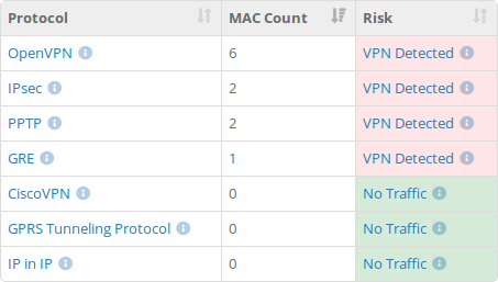 Netify - VPN Policy